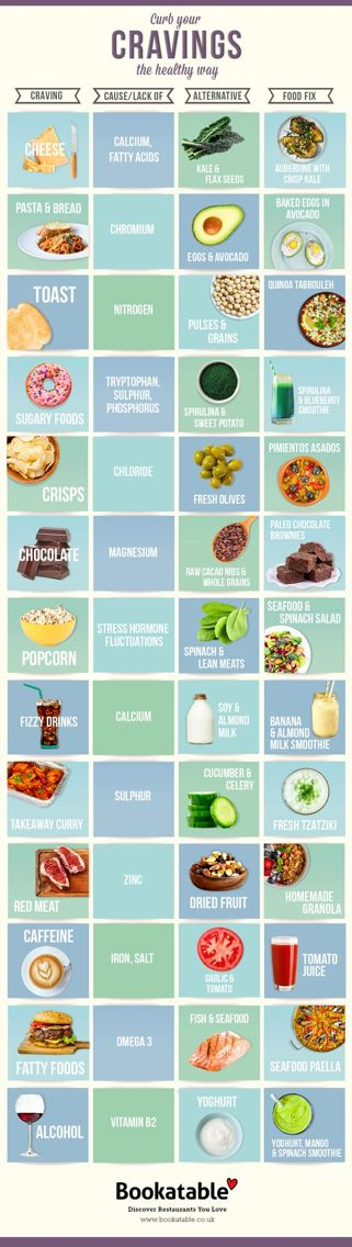 A lot of times, food cravings can indicate vitamin and mineral deficiencies in your diet. According to Active.com, many common food cravings are your body's way of telling you what you need to eat. Rather than give in to those urges, try swapping them with one of these healthier options in the infographic! More