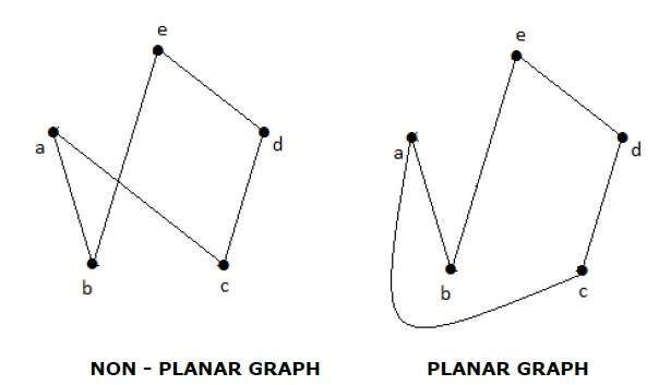 Planar Graph