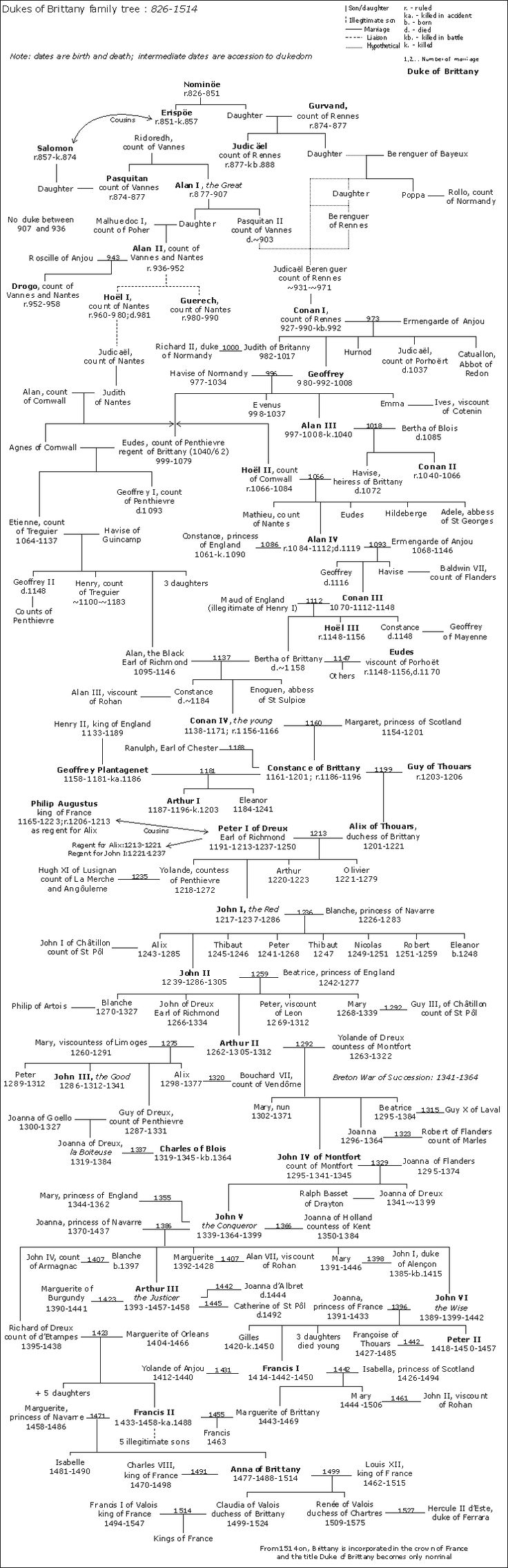 family tree for Brittany Dukes (ruled by Vikings 907-936)