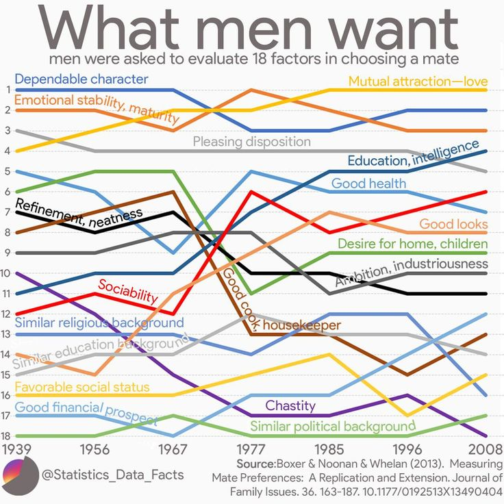 What men want over the years Data InterestingData
