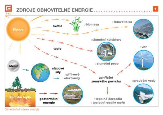 Fólie pro dataprojektor – Obnovitelné zdroje