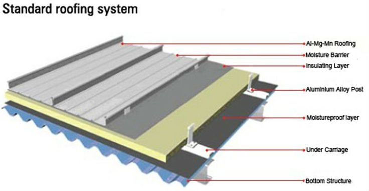 Standing Seam Zinc Roof Construction Google Search
