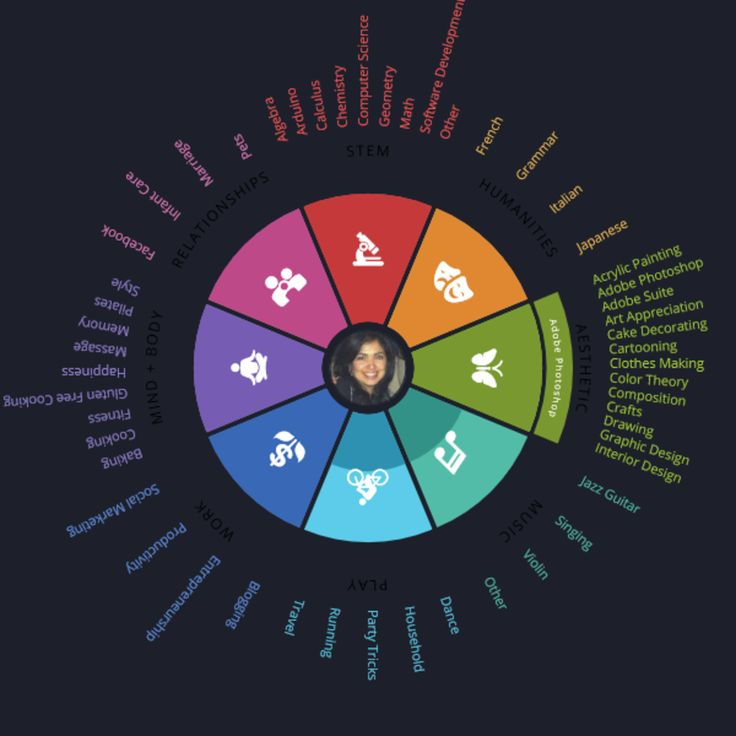 Check out my Curious Quotient Wheel. What are you curious about? Take the quiz to find out!