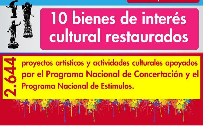 10  bienes de interés cultural restaurados, 3 Planes Especiales de Manejo y Protección aprobados (PEM) a 2012.