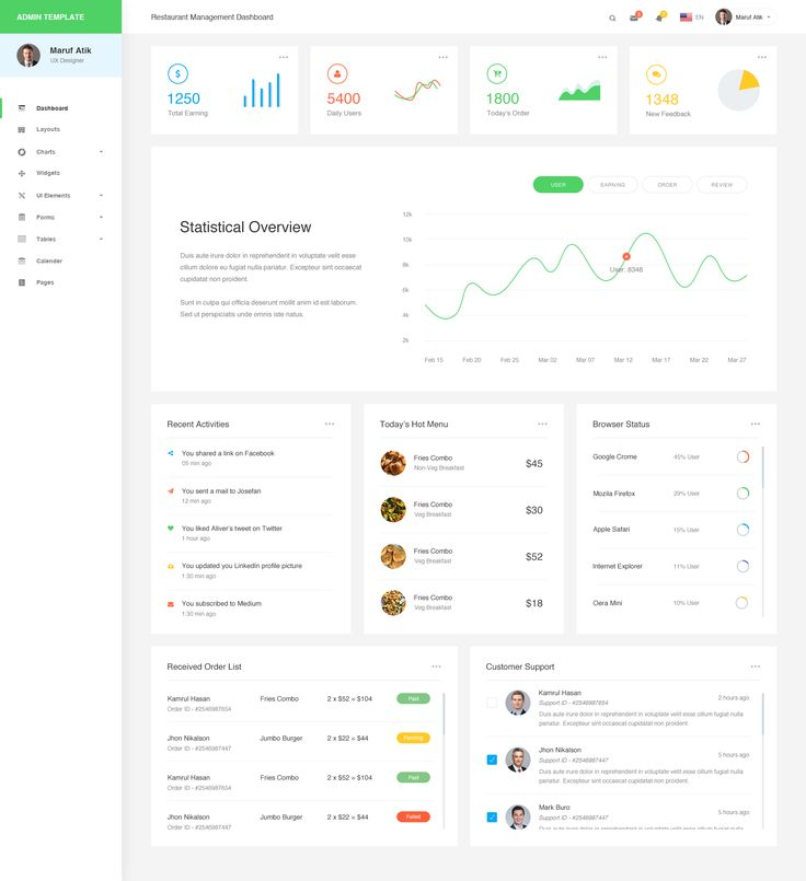 Restaurant management dashboard or admin template 2
