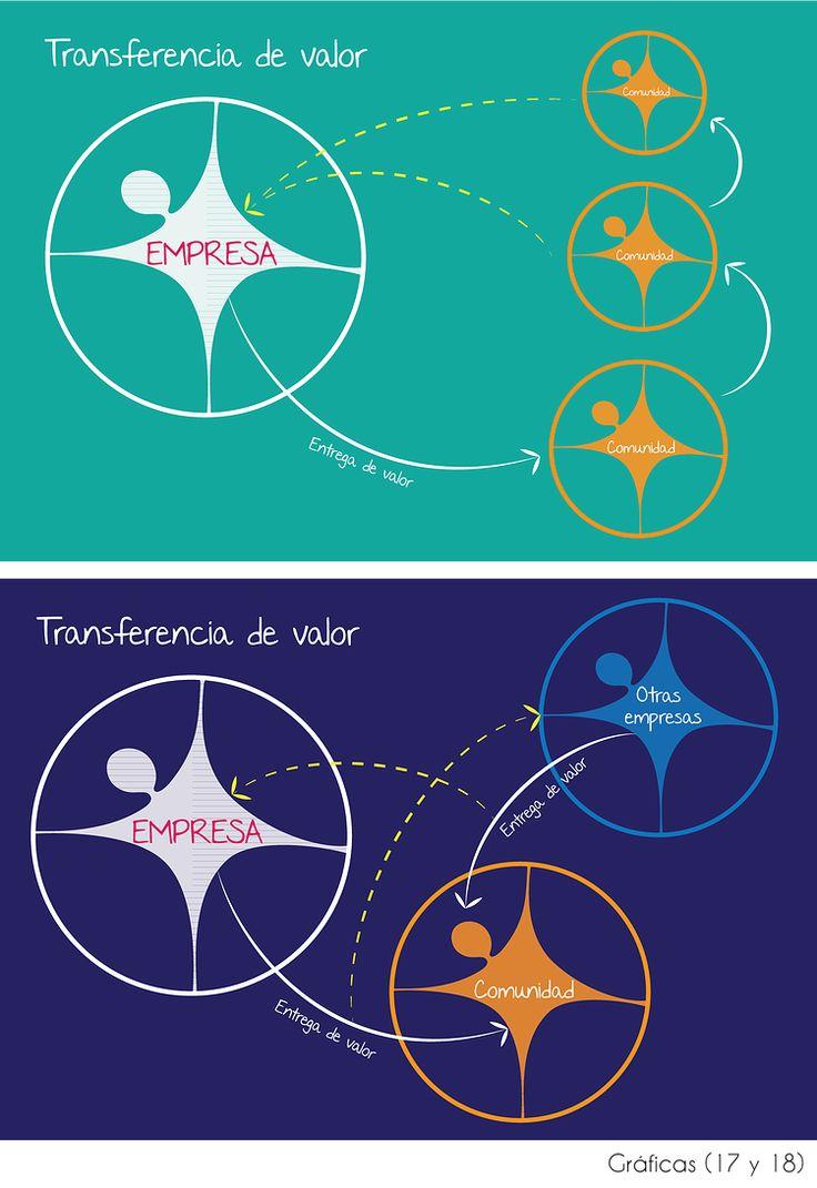 Transferencia de valor en el modelo de negocio social Business life http://www.businesslifemodel.com/#!explicacin-modelo-de-negocio-social/c1vg5