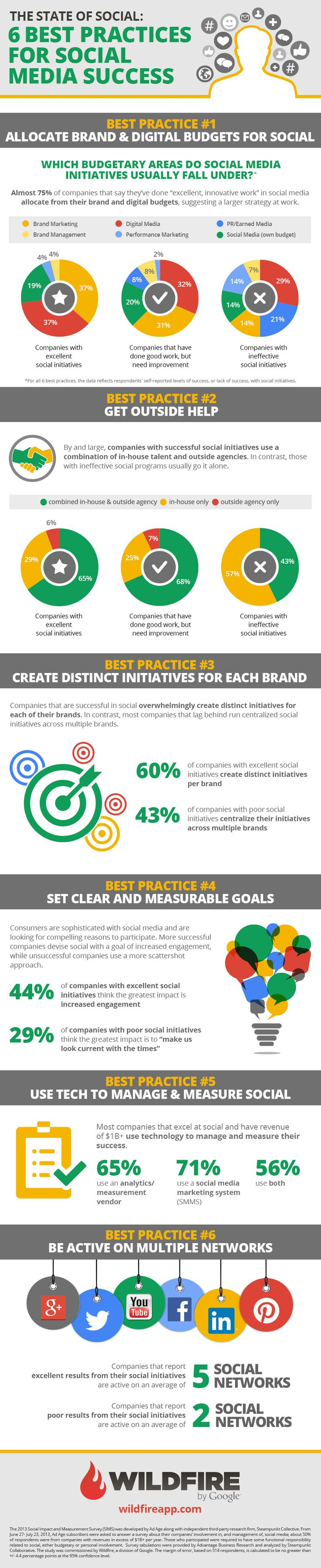 It's never been more critical for businesses to understand and leverage the social media world and how they fit in. Dive into the #infographic by wildfireapp to learn the 6 best practices for #SocialMediaSuccess