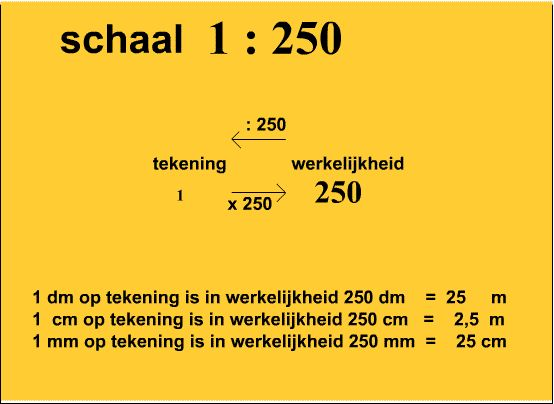 Schaal Matematik Education School En Tips