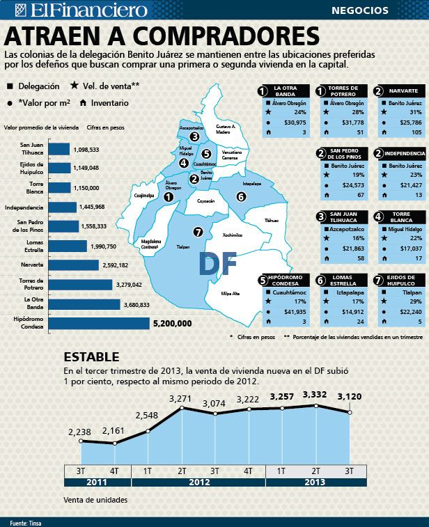 Las colonias más demandadas y con mayor desarrollo inmobiliario en DF.