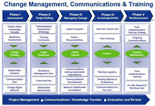 change managment plan communication plan The stakeholder communications plan is the operational instrument that brings the stakeholder communication strategy to life it provides a clear and structured was to inform, engage and involve stakeholders (audiences) with a view to increasing awareness, understanding, adoption and commitment throughout the change program.