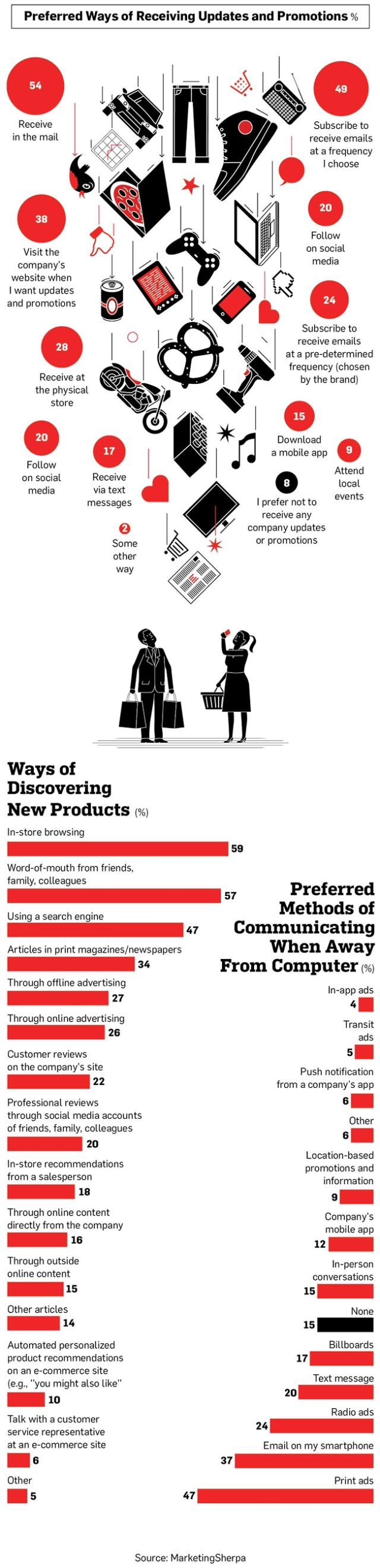 What Your Customers Want How Consumers Prefer to Receive Promotions:  #Infographics #Business