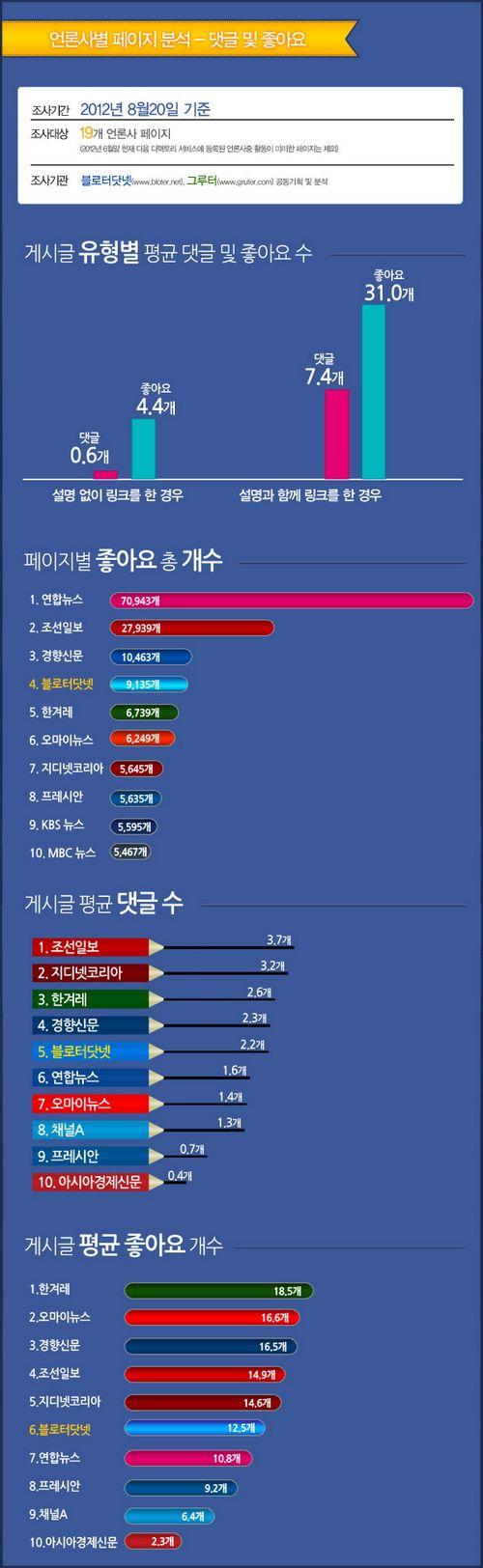 [인포그래픽] 한국 언론사 페이스북 활동 지수 | Bloter.net