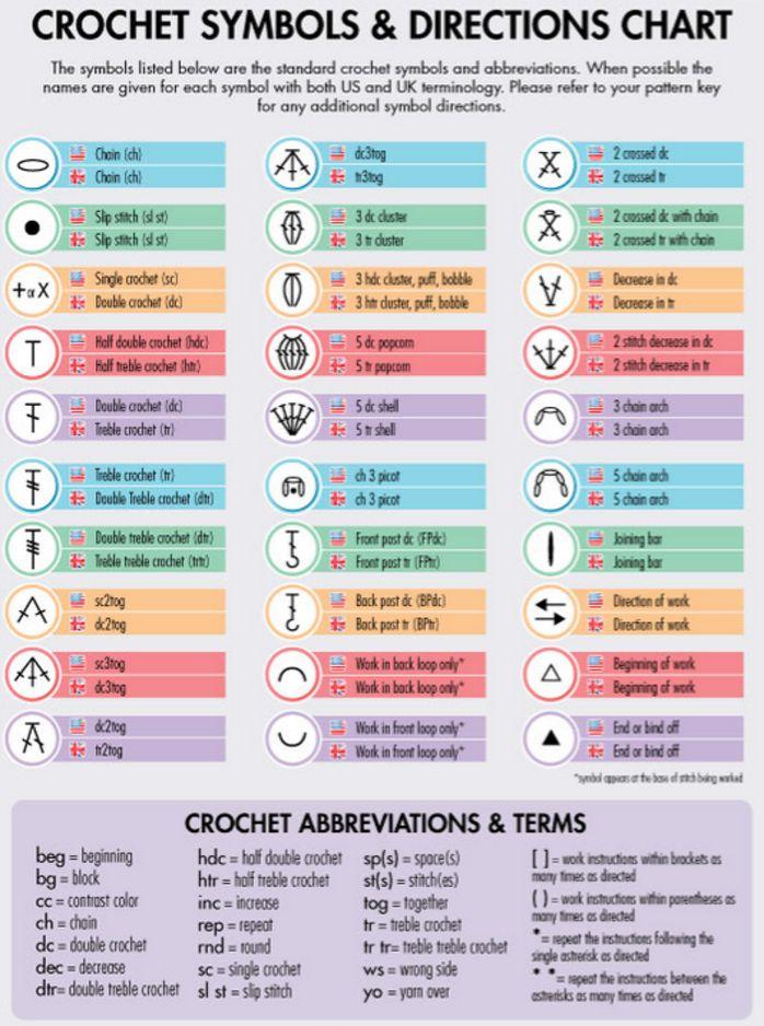 Reading Crochet Patterns - Classie