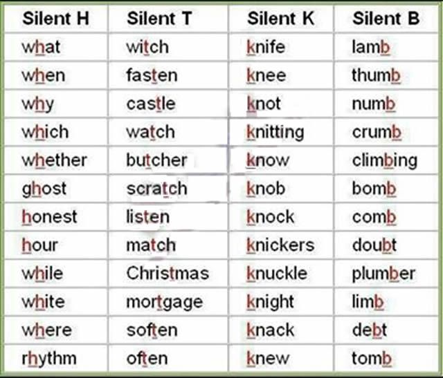 List of silent letters from a to z available to download in PDF. To help with English grammar