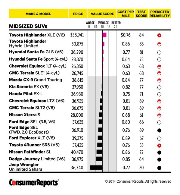 Cars For Consumer Guide: 17 Best Ideas About Consumer Reports On Pinterest