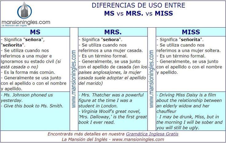 Diferencia en inglés entre Ms Mrs y Miss