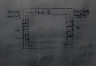 Freely Electrons: Introduction TO Single Phase Transformer