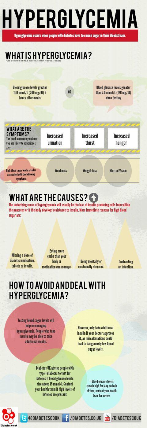 Hyperglycemia #diabetes #health #infographic