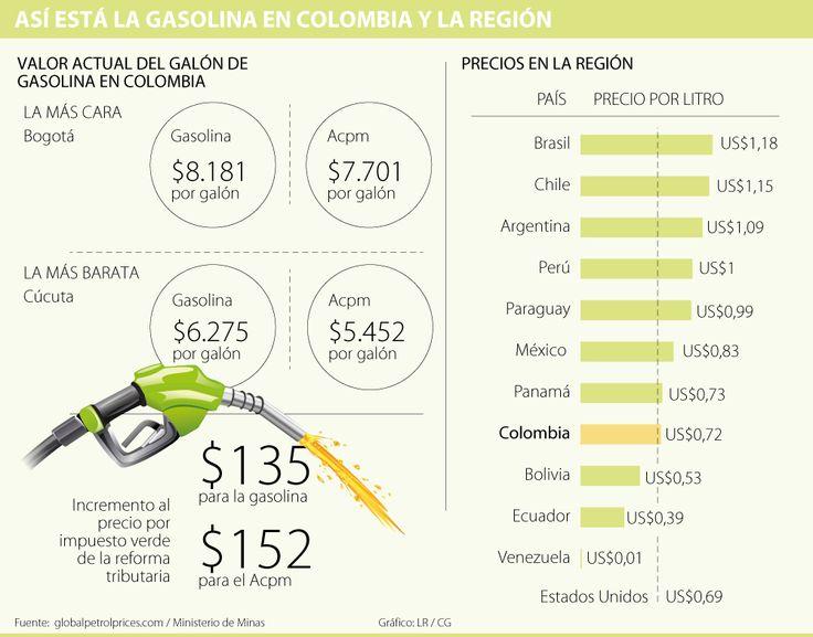 Colombia ocupa el cuarto lugar en América Latina con el precio más barato de gasolina