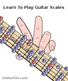 Cool guitar lesson with nice graphics. #teachingguitarlessons