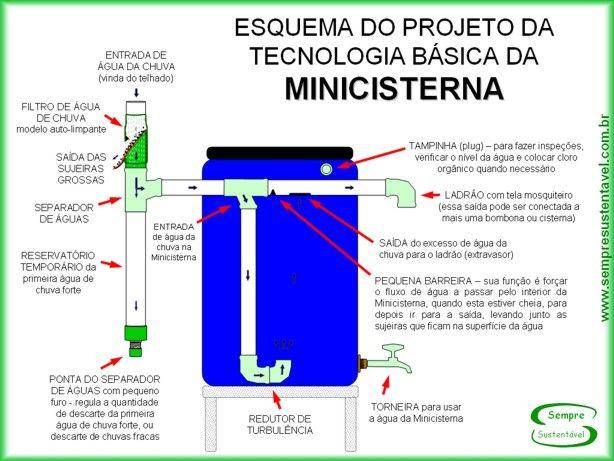 tutorial para construção de mini cisterna, filtro de agua de chuva, etc. SUPER!!!!