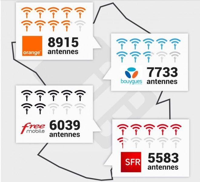 nombre antenne 4g france