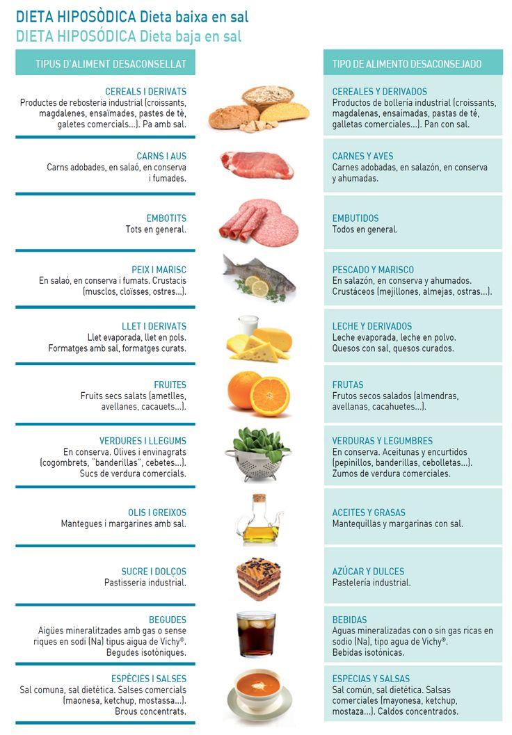 Dieta hiposodica | Dietas y menus | Pinterest