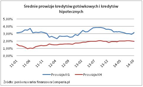 Średnie prowizje kredytów gotówkowych i kredytów hipotecznych.