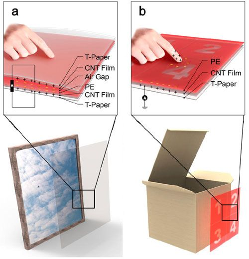 Self-powered electronic papers Nanowerk is the leading nanotechnology portal, committed to educate, inform and inspire about nanotechnologies, nanosciences, and other emerging technologies http://www.nanowerk.com/spotlight/spotid=40737.php