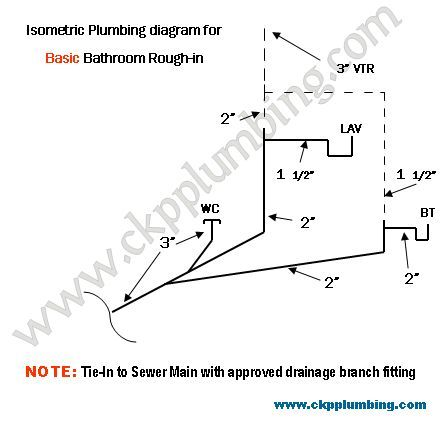 rough in plumbing diagrams 17 best images about plumbing on pinterest | toilets ...