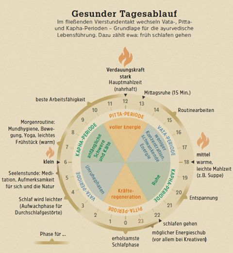 Ayurveda: Ayurvedische Lebensführung: So sieht ein gesunder Tagesablauf aus - [GEO]
