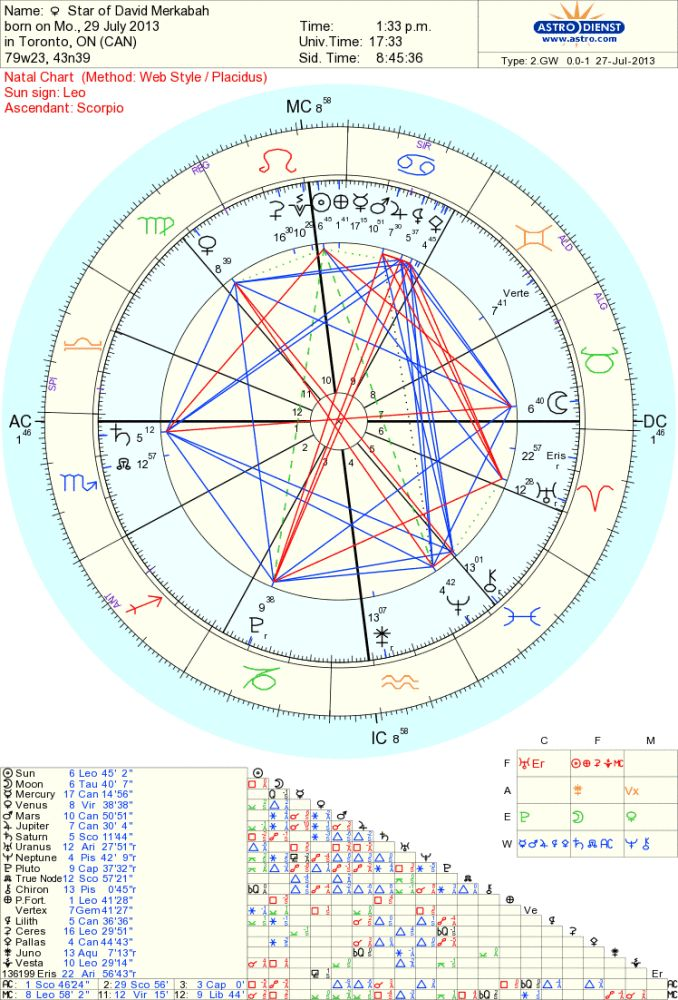 Best Astrology Images On   Alchemy Astrology And