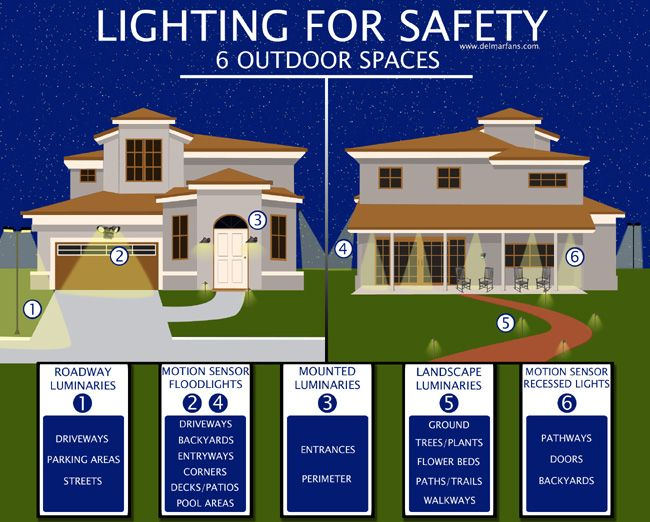 How Outdoor Lighting Enhances the Beauty, Safety, and Security of Your Home http://www.delmarfans.com/educate/outdoor-security-lighting/