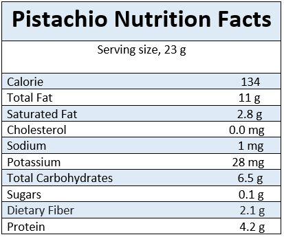pistachio-nutrition-facts