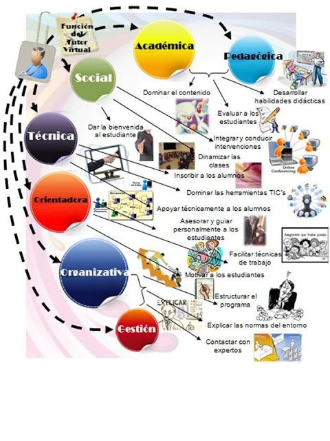 Principales Funciones Que Desempeña El Tutor Virtual Aprendizaje Electronico Entornos Virtuales De Aprendizaje Rol Docente