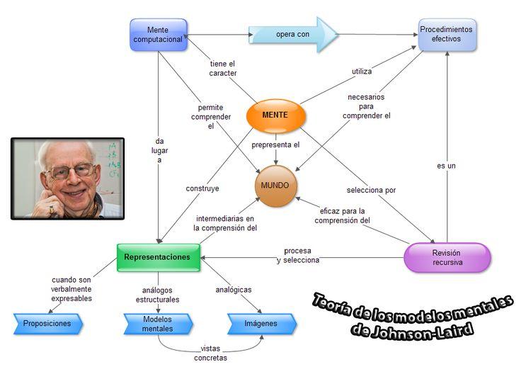 Esta infografía muestra una propuesta de lo que son y como trabajan los modelos mentales