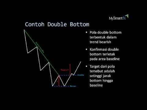 Pola Double Top & Double Bottom | MySmartFx Broker Forex Mini Account