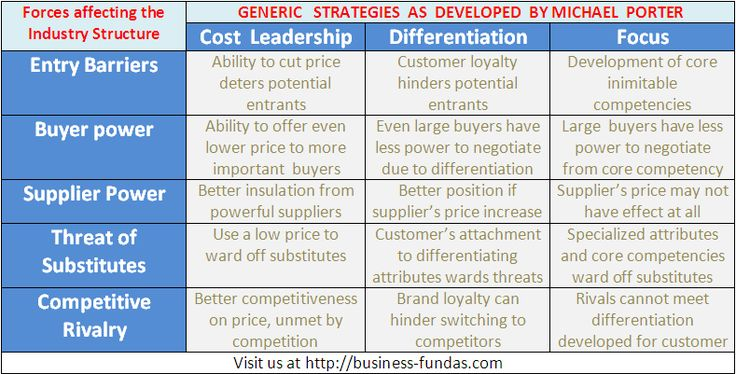 porter generic strategies and samsung Thinking comes from michael porter of harvard late 70's developed 3 models to  help us  5 force model value chain generic strategies  samsung galaxy.