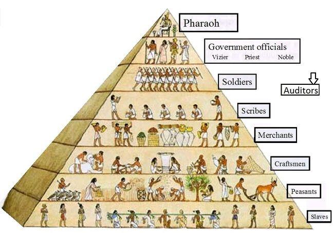 Classes sociales de l'ancienne Egypte.