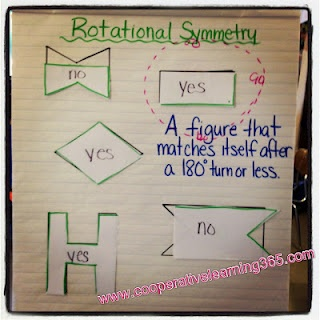 Rotational Symmetry anchor chart