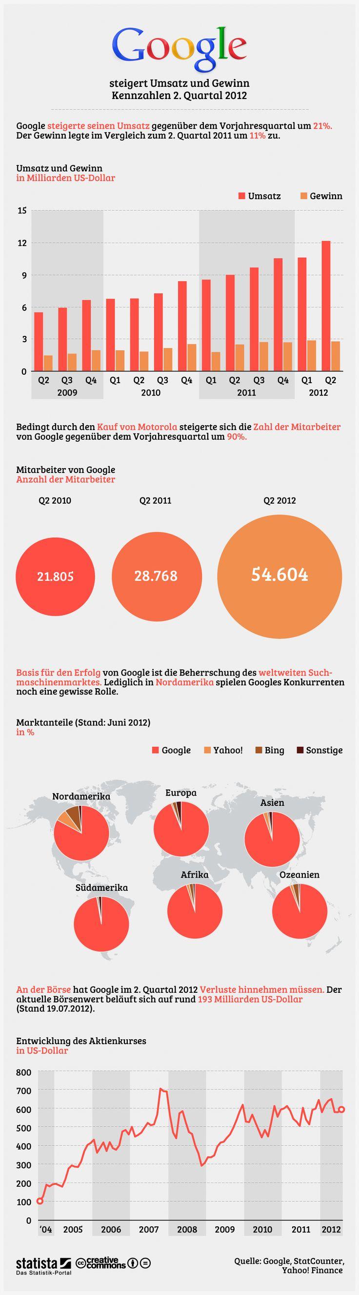 Der Suchmaschinen-Gigant - Google in Zahlen