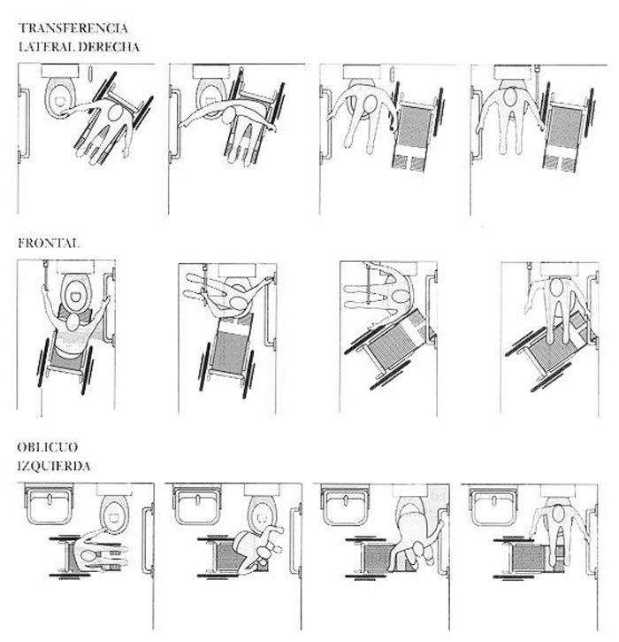 movimiento desde una silla de ruedas al inodoro