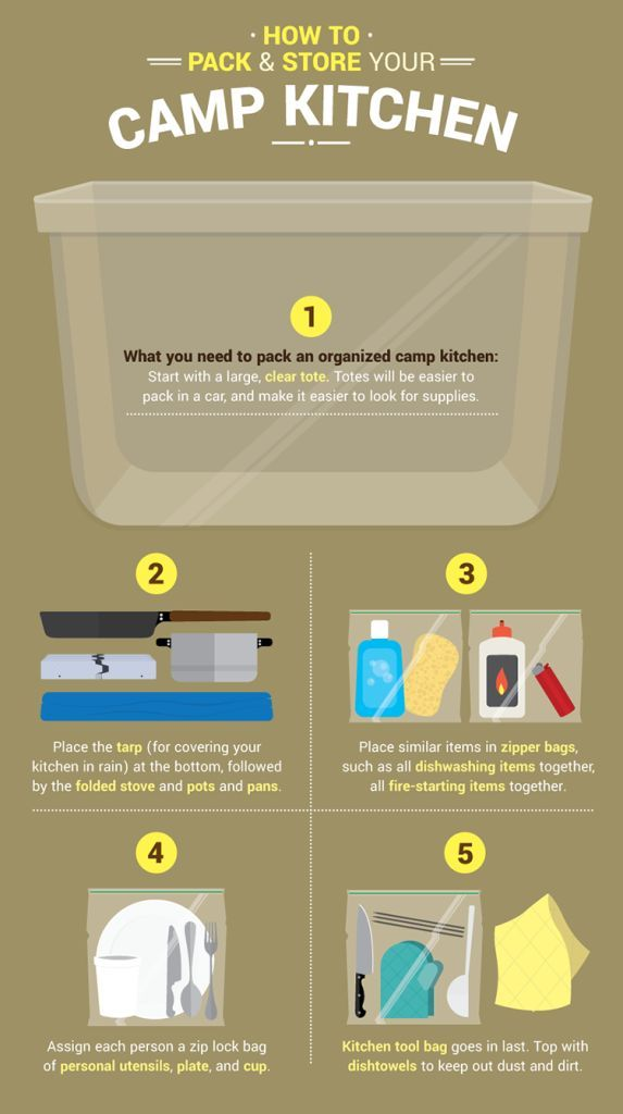 Your On The Go Camping Kitchen Guide | Outdoor Survival Skills and Preparedness Ideas by Survival Life at http://survivallife.com/packing-your-camp-kitchen/                                                                                                                                                                                 More