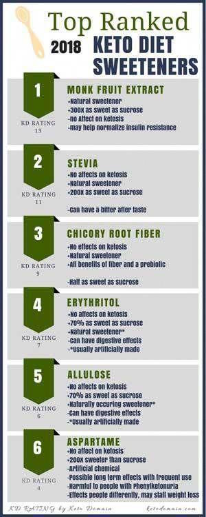 monk fruit and stevia keto diet