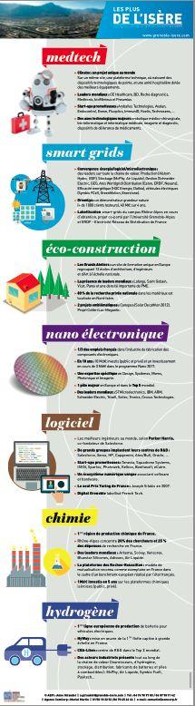Les grandes filières innovantes à Grenoble et en Isère - Infographie AEPI, Agence de développement économique de l'Isère. #innovation #Isère