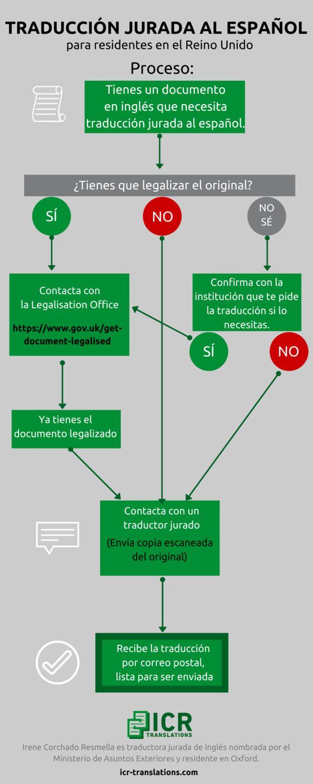 Proceso de traducción jurada al español de documentos británicos. http://www.icr-translations.com/es/blog/reino-unido-legalizacion-traduccion/