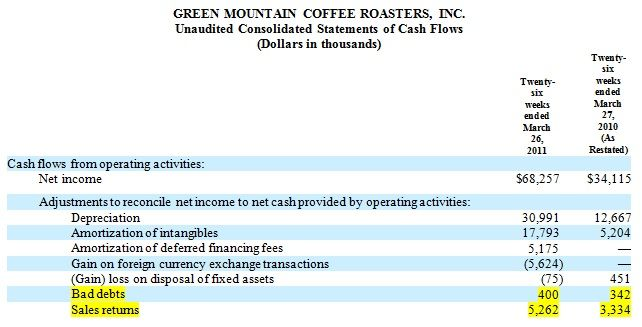 green mountain coffee roasters cash flow statement