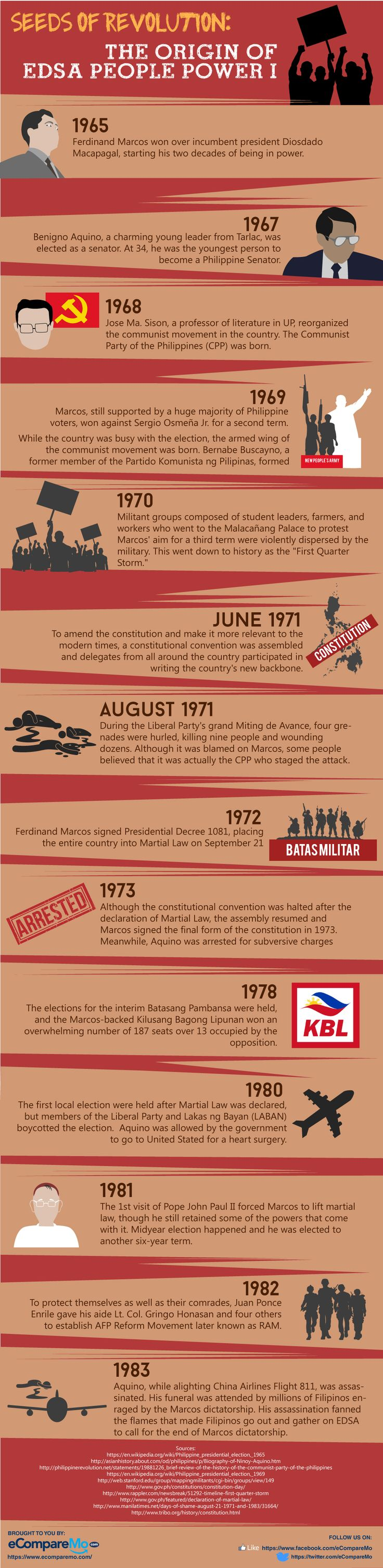 As we celebrate the 29th Anniversary of the People Power Revolution, lets recall the events that sowed the seeds of 1986 People Power Revolution. #ComparetoSave #Philippines #inforgraphic