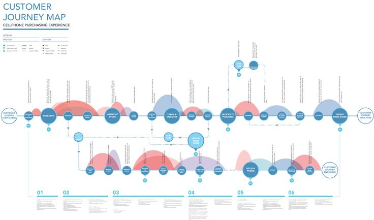 Blog: 10 Most Interesting Examples of Customer Journey Maps