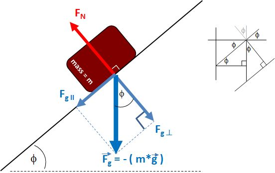 Simple physics example of forces on an object on an inclined plane.  Test out the equation at www.vcalc.com. #physics #statics #geometry